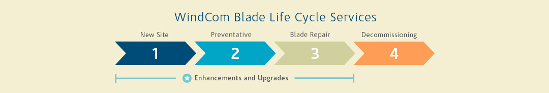 Service Blade Life Cycle